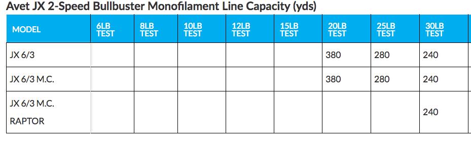 Avet JX 2 Speed Monofilament Line Capacity