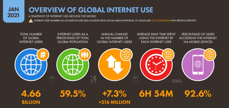 D:\Pprofile\USER\Desktop\Global+Internet+Overview+January+2021+DataReportal.png