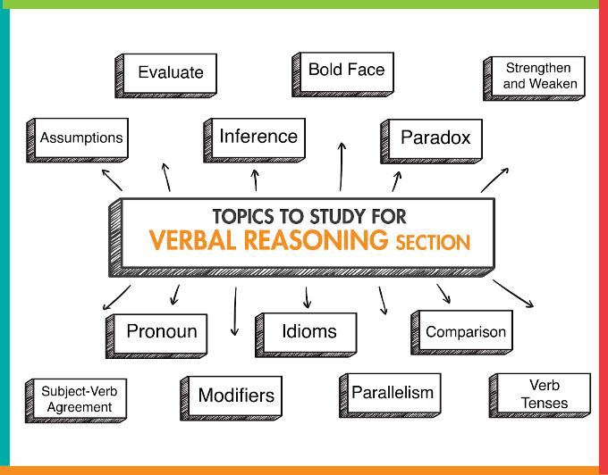 Checklist for Verbal GMAT