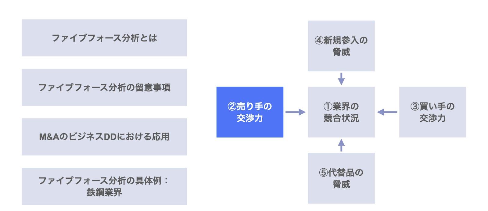 ファイブフォース分析における売り手(供給業者)の交渉力