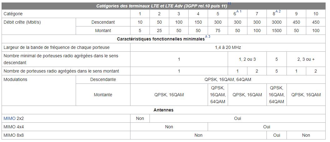 Les différentes Technologies de Télécommunication de la 1G à la 4G (VoLTE Inside)