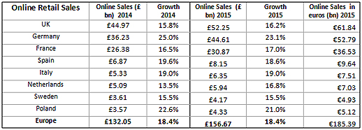 Online retail sales graph