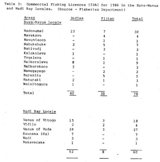 Table 3: Commercial Fishing Licences (IDA) for 1986 in the Suva-Navua and Nadi Bay Locales
