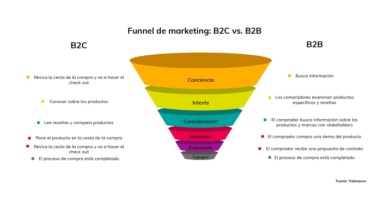 funnel de ventas B2B y B2C