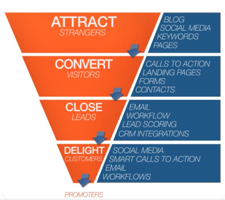 membershp-marketing-conversion-funnel