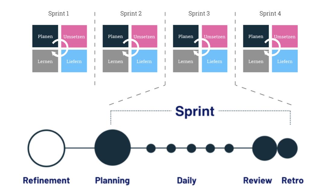 Der Scrum Prozess ist eine Abfolge von Sprints, die wiederum durch fest definierte Meetings gekennzeichnet sind.