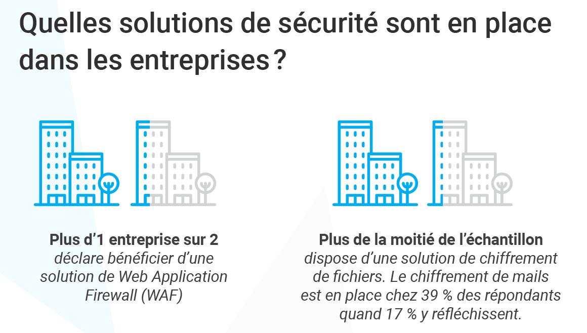 Zoom sur les solutions de cybersécurité mis en place dans les entreprise pour sécuriser les projets de transformation numérique
