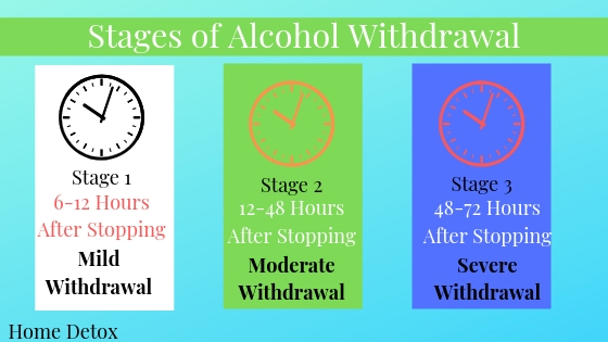 Stages of alcohol withdrawal