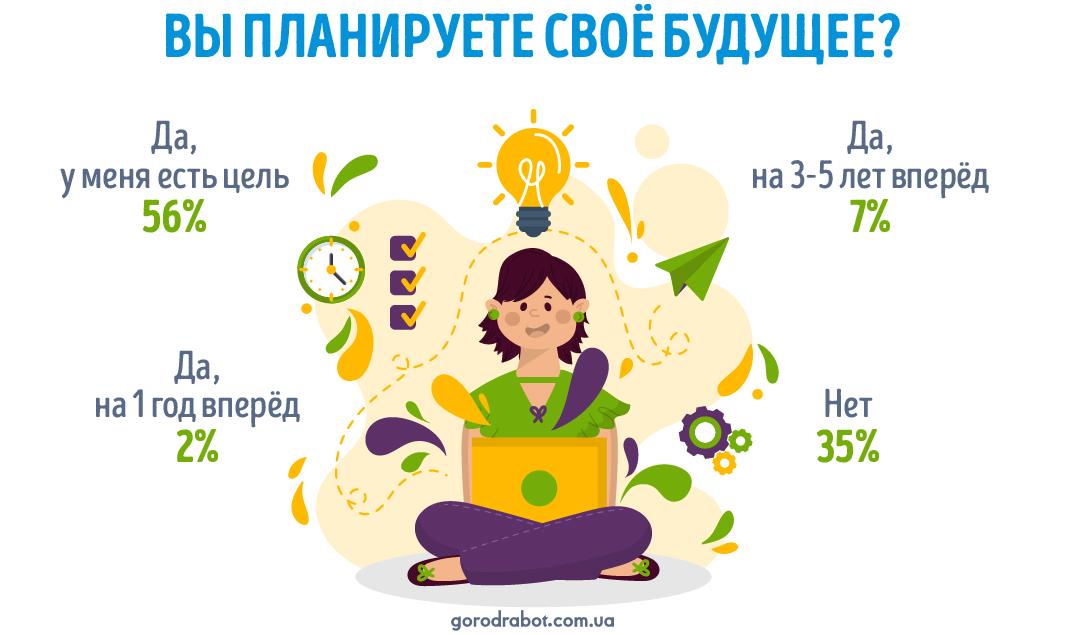 Сколько украинских соискателей планирует своё будущее