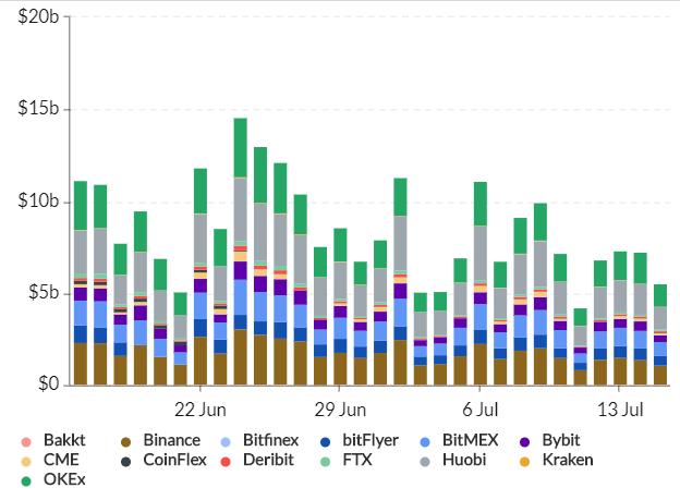 Représentation des volumes d'échange de Bitcoin entre les différentes plateformes d'échange et d'échange de produits dérivés