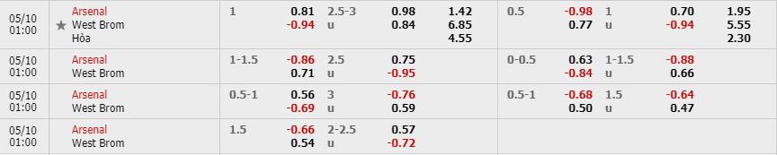 Tỷ lệ kèo Arsenal vs West Bromwich theo nhà cái Fun88