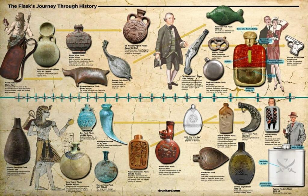 Historia piersiówki wedle drunkard