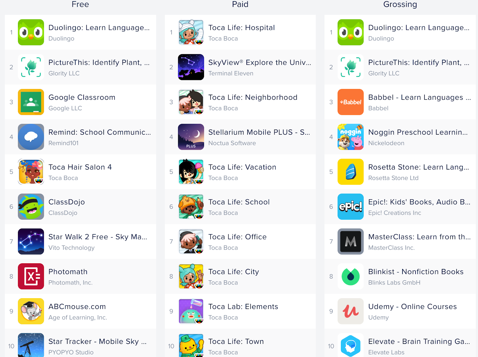 E-learning app development trends: Google Play August Top 10 Apps in Education Category