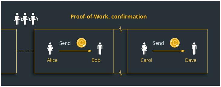 proof-of-work