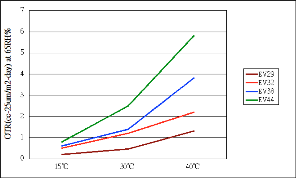 Temperature vs Oxygen Tranmission Rates
