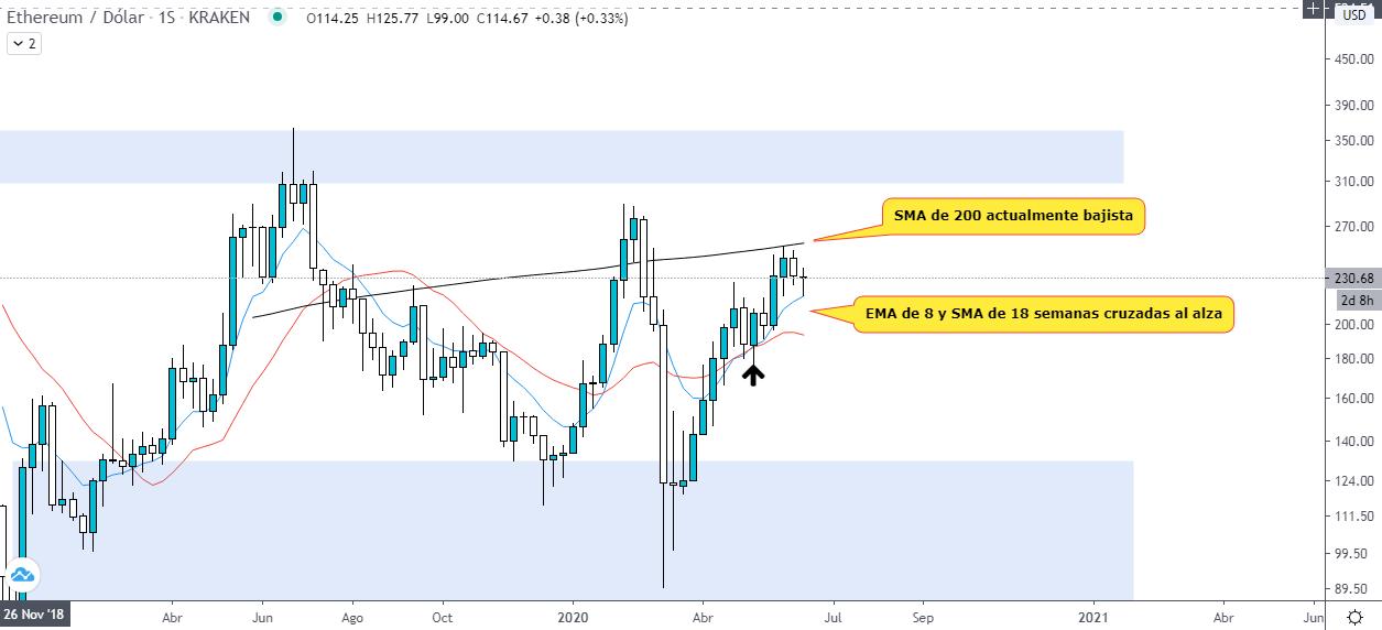 Análisis técnico del gráfico semanal ETH USD. Fuente: TradingView