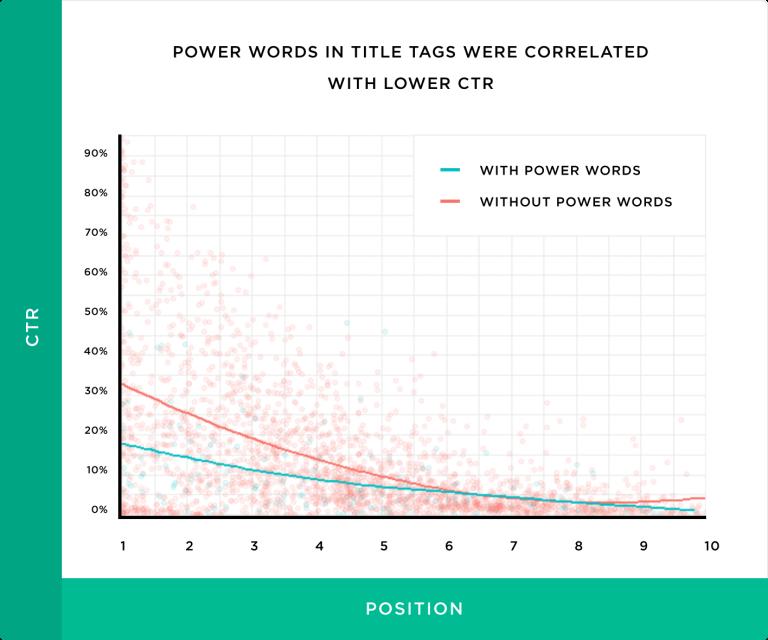 график как слова-усилители снижают CTR в выдаче