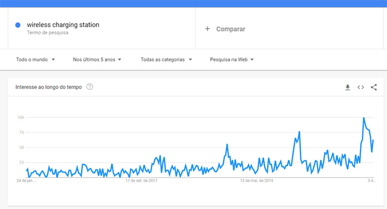 google trends para wireless charging station