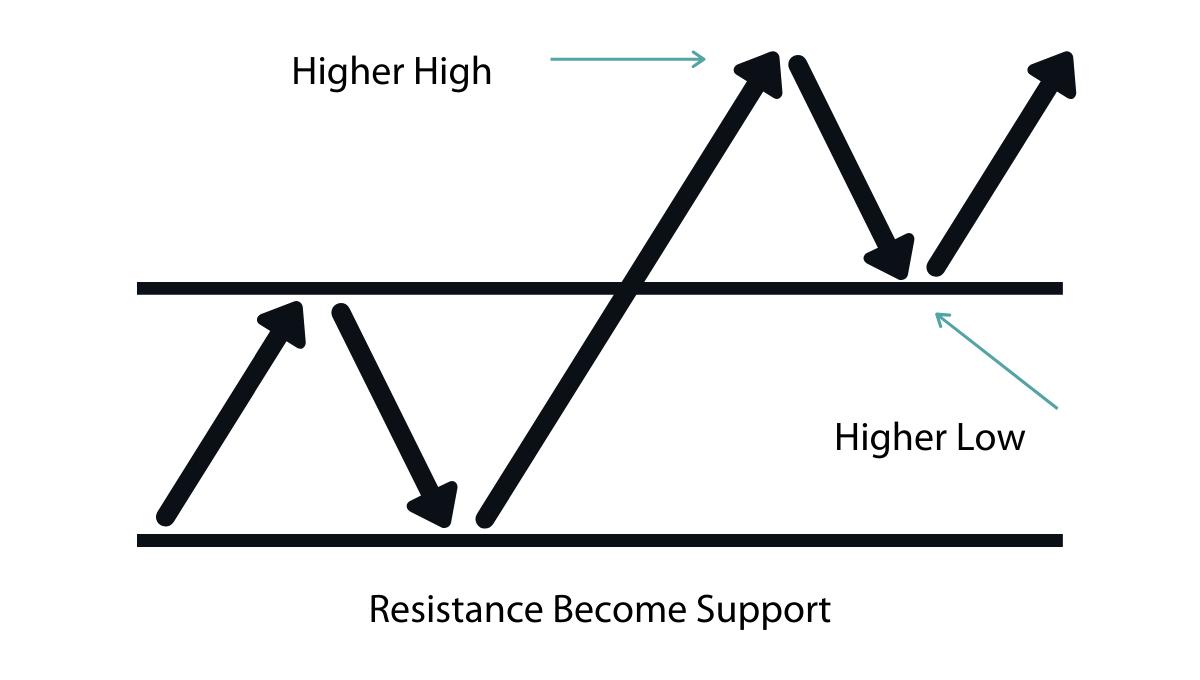 Resustance becomes support when its broken