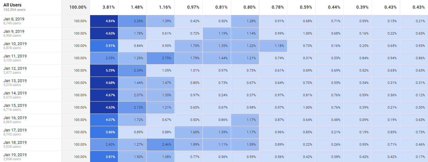 google analytics cohort analysis
