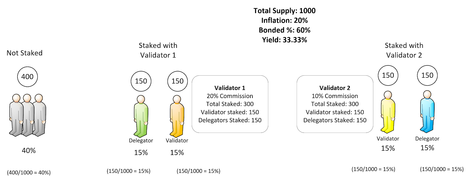 Cosmos Staking Validator Graphic