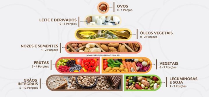 CE SPUN STUDIILE: despre dieta vegetariană