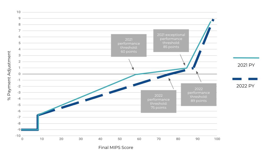 MIPS 2022 Performance Thresholds