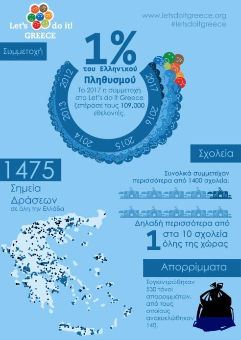 C:\Users\admin\Desktop\ΔΗΜΟΣ\ΦΩΤΟ LETS DO IT\LDI Infographics.jpg