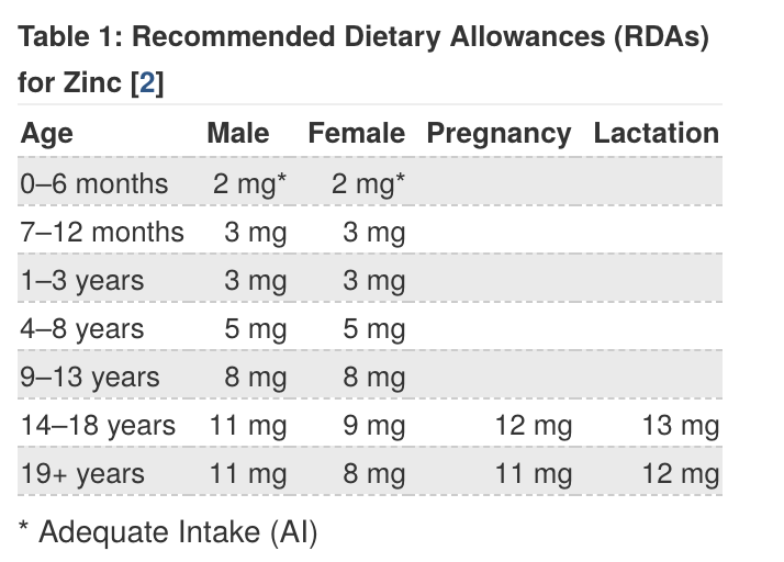 chart of the recommended daily intake of zinc