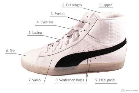 Parts of a Basketball Shoe - Outer - Anatomy of an Athletic Shoe - Athlete Audit