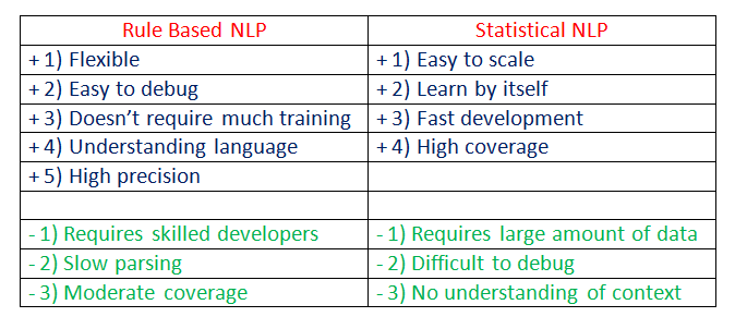 Comparison (Pros and Cons)