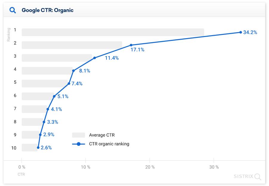 средний CTR позиций в обычной  выдаче Google диаграмма