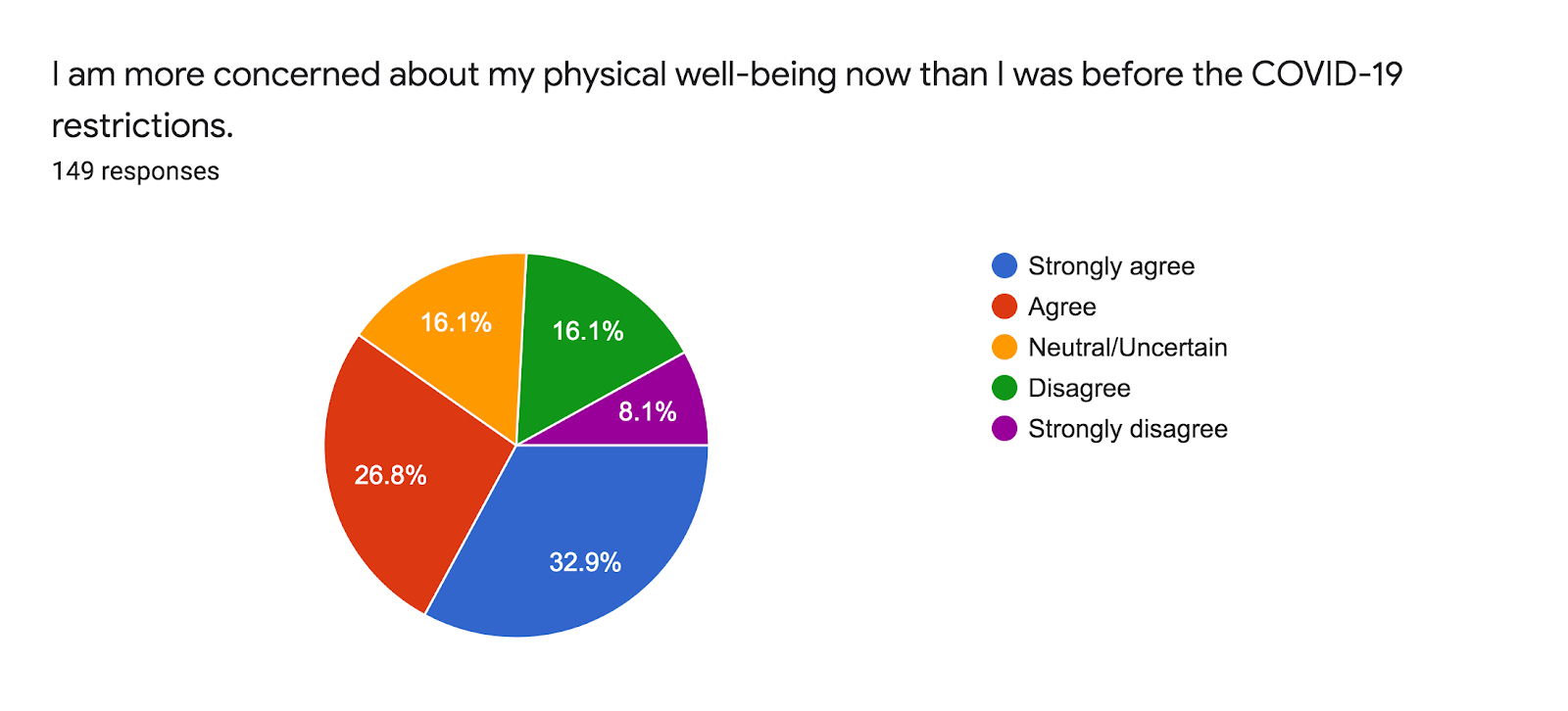 Forms response chart. Question title: I am more concerned about my physical well-being now than I was before the COVID-19 restrictions.. Number of responses: 149 responses.