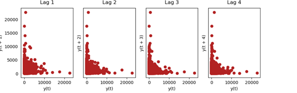 subplots lag   time series forecasting Arima