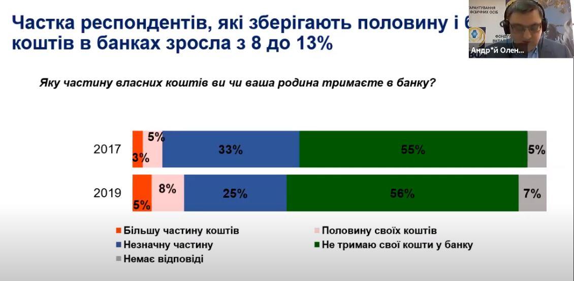 Сколько людей хранят деньги в банковской системе