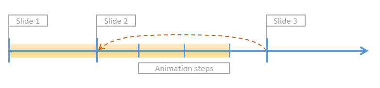 Presentation timeline with 3 slides. A viewer goes from 3rd to 2nd slide to the initial state.