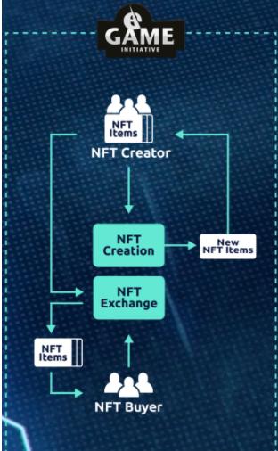 NFT creator