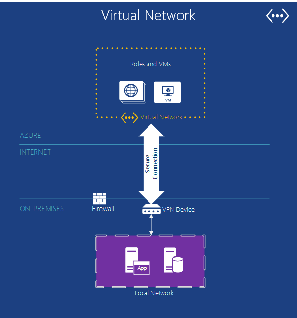 VirtualNetwork