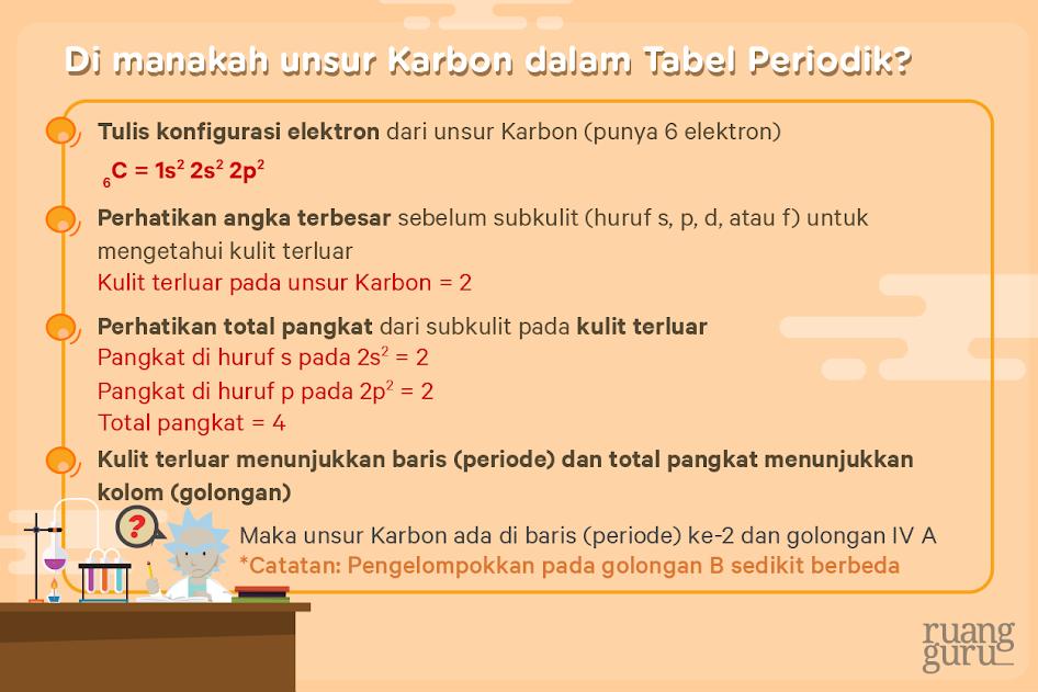 unsur karbon dalam tabel periodik