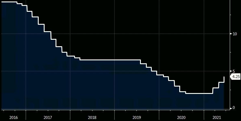 Gráfico apresenta a evolução da taxa Selic entre 2016 e 2021.