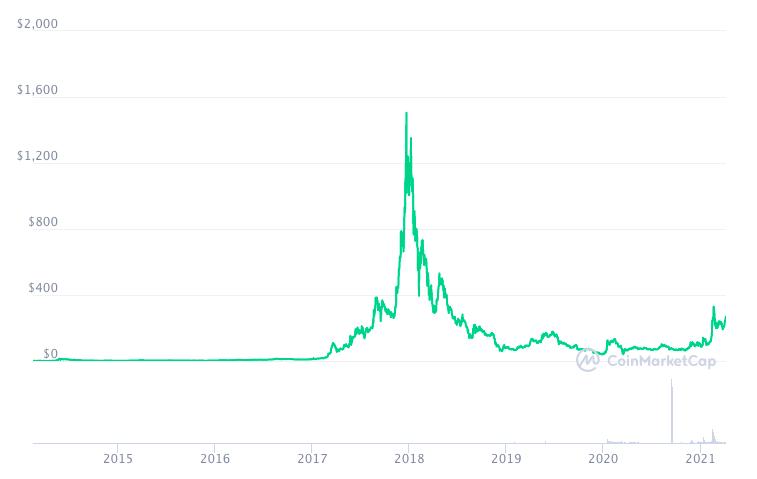 График изменения цены DASH.