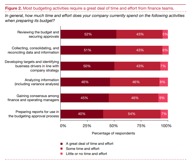 PwC: Key Challenges and Trends in Financial Planning