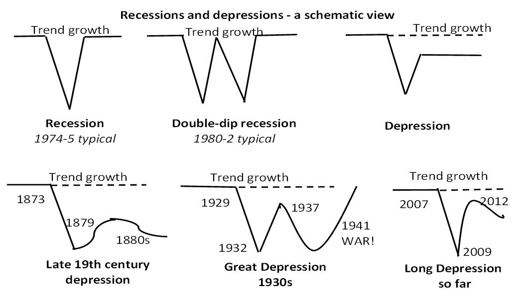Види економічної депресії