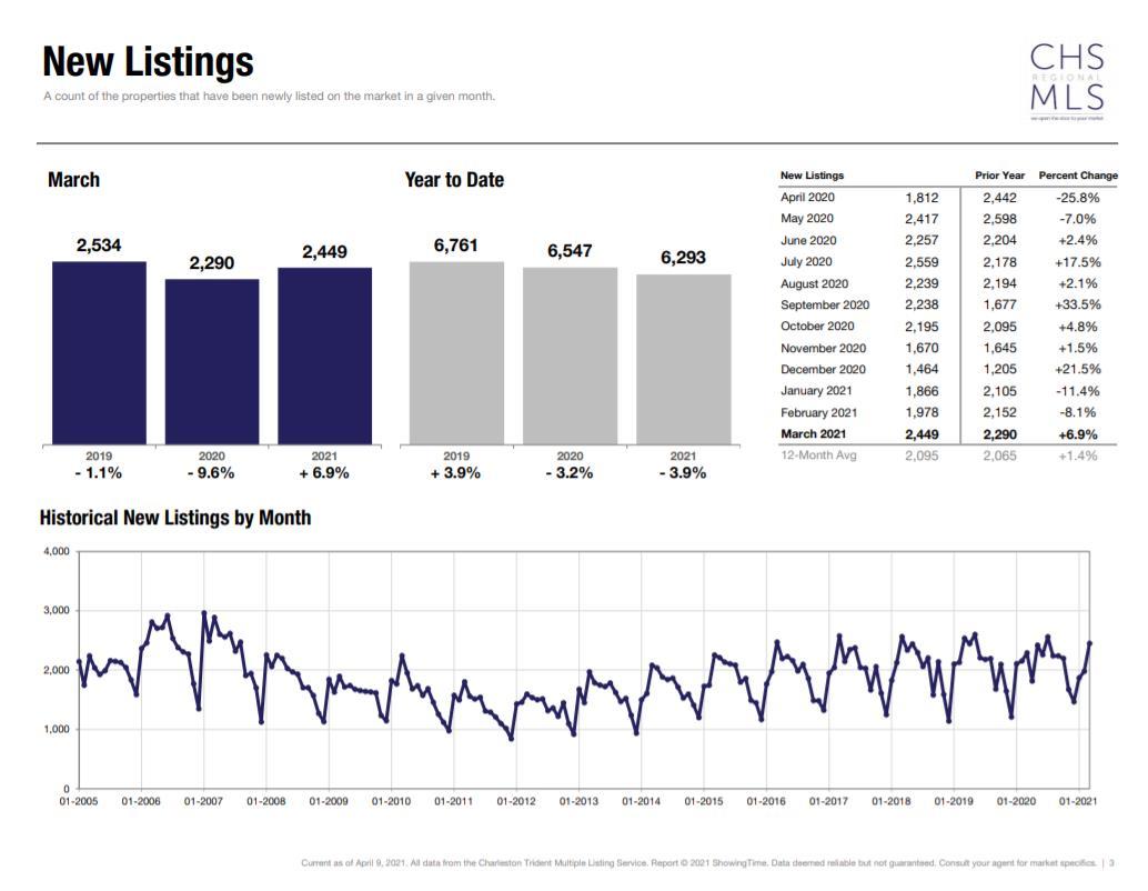 chart New Listings