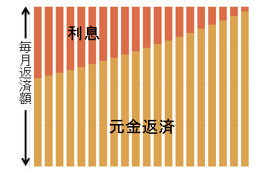 元利均等返済イメージ図