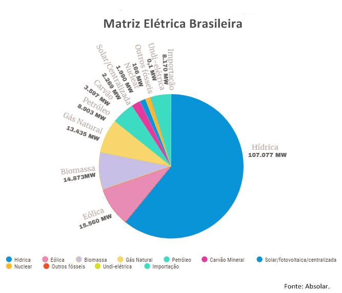 gráfico da matriz elétrica brasileira. Usinas fotovoltaicas impulsionam economia no semiárido brasileiro.