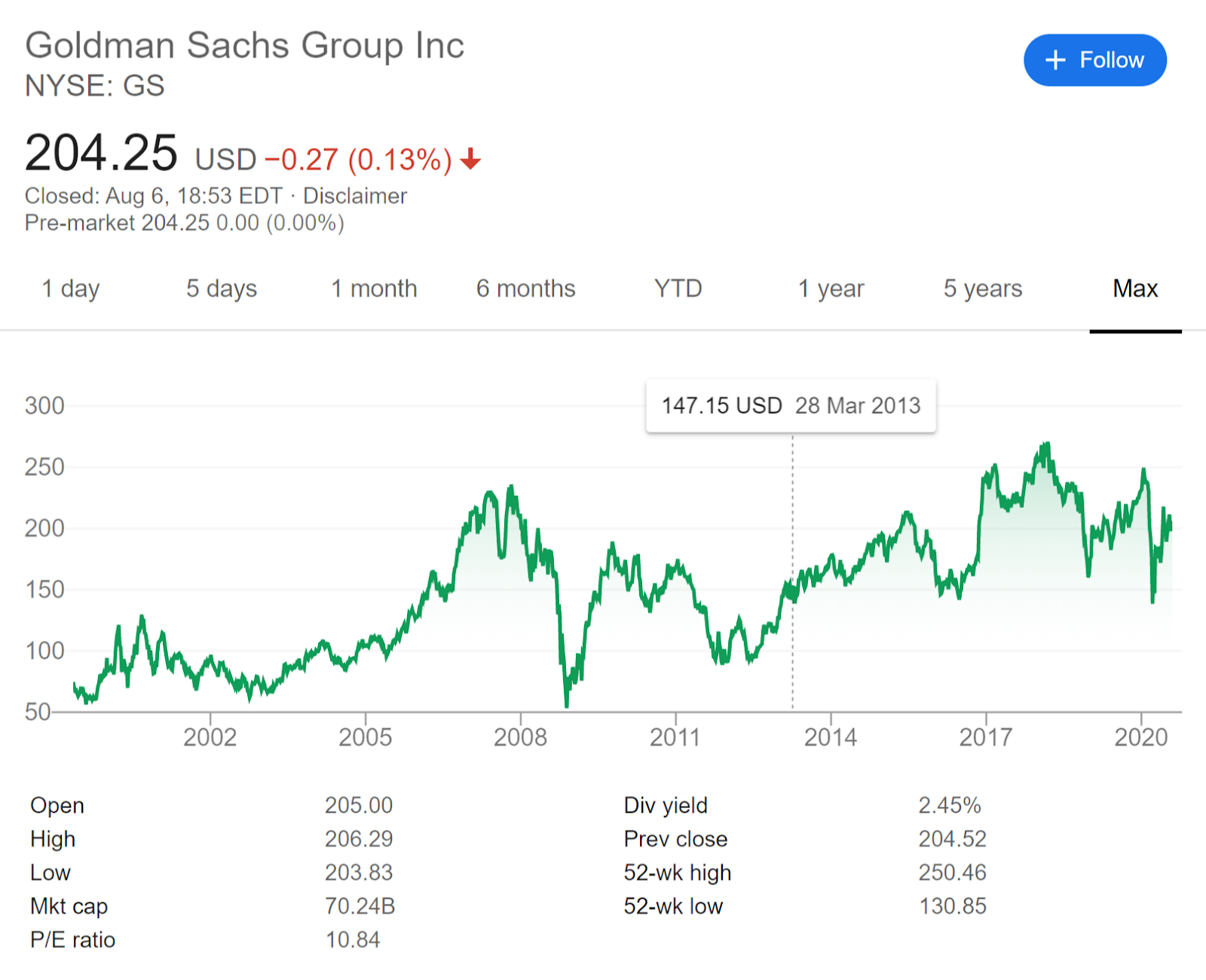 Chart illustrating the long-term stock price of Goldman Sachs Group Inc. Source: Google