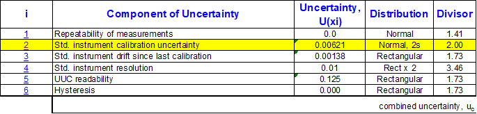 Uncertainty Budget - measurement uncertainty is one of the key component for measurement uncertainty calculation