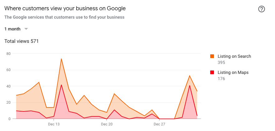 Google My Business analytics showing where customers view your business on Google