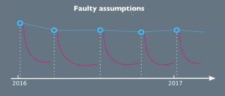Faulty assumptions in compliance dropping over time